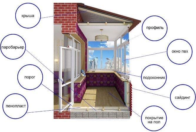 Застеклить балкон - остекление балконов киев под ключ.