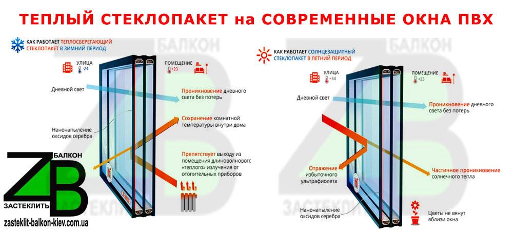 современные окна киев