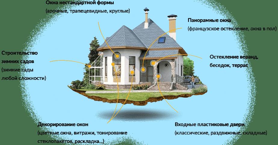 остекление коттеджей киев и область