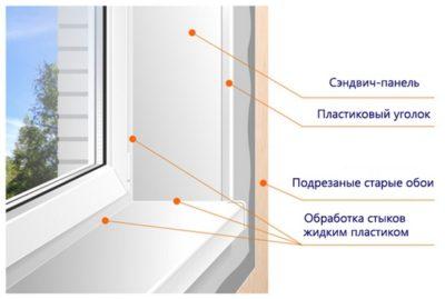 платсиковые откосы на окна